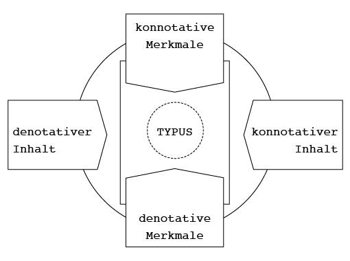 StudioPalissa_Protokoll_AZ01_Form-Inhalt-Modell
